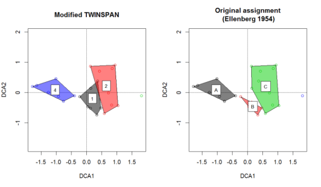 example twinspan figure